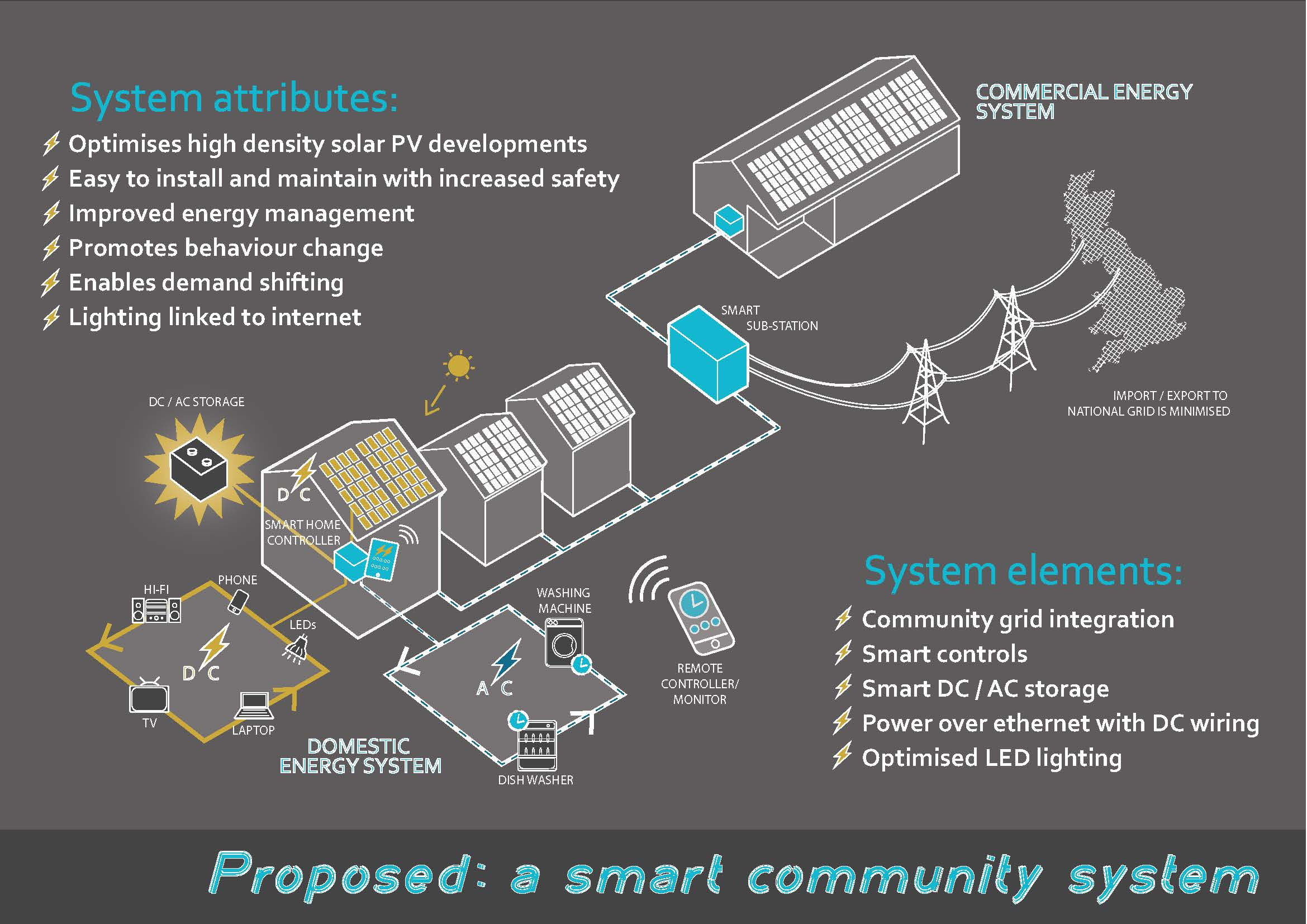 Smart Power Amp Smart Community Energy